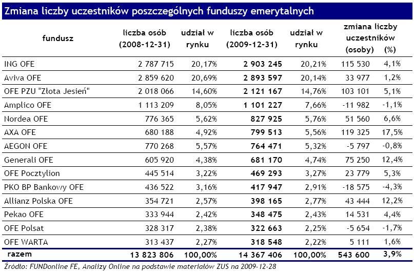 Zmiana liczby uczestników poszczególnych funduszy emerytalnych - grudzień 2009
