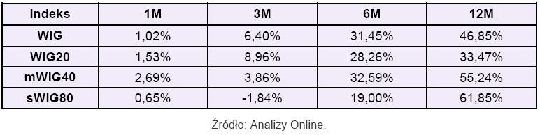 Zmiany indeksów GPW (na 31 grudnia 2009)