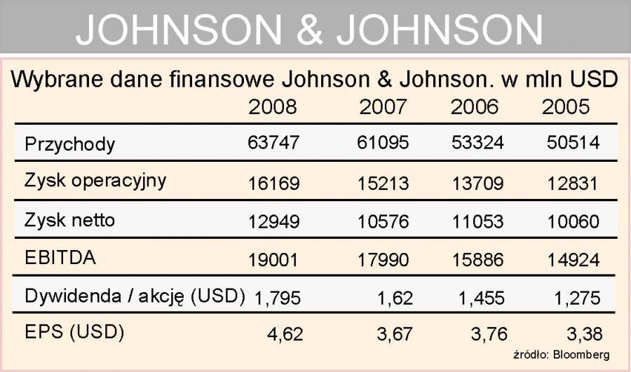Wyniki finansowe Johnson & Johnson