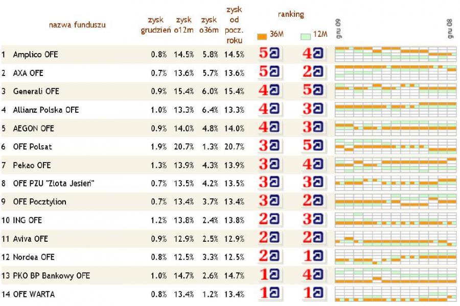 Ranking OFE - grudzień 2009 - Analizy Online