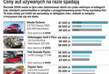 Ceny aut używanych na razie spadają