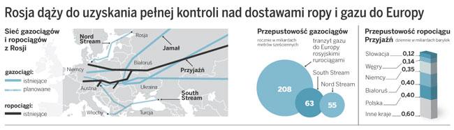 Rosja dąży do uzyskania pełnej kontroli nad dostawami ropy i gazu do Europy