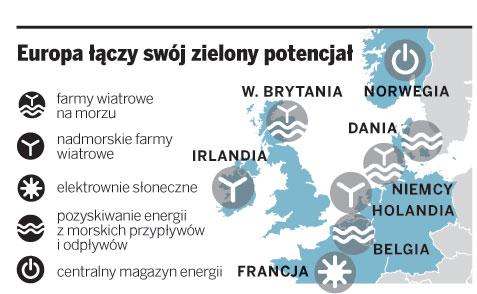 Europa łączy swój zielony potencjał