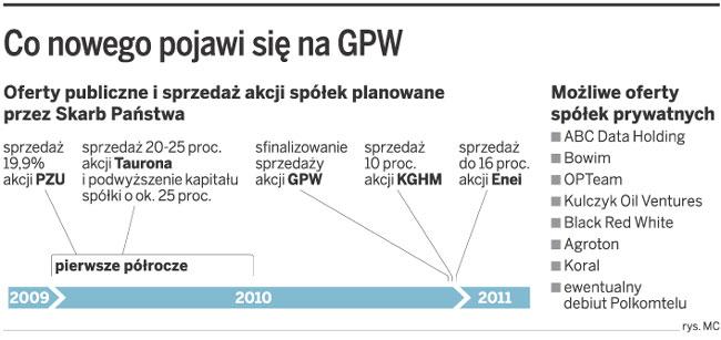 Co nowego pojawi się na GPW