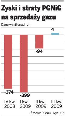 Zyski i straty PGNiG na sprzedaży gazu