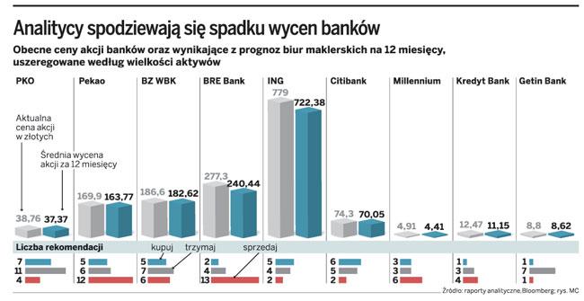 Analitycy spodziewają się spadku wycen banków