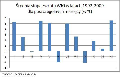 Średnia stopa zwrotu WIG_1992-2009