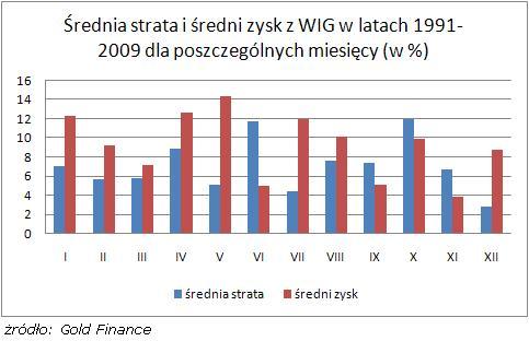Średnia strata i średni zysk z WIG_1991-2009