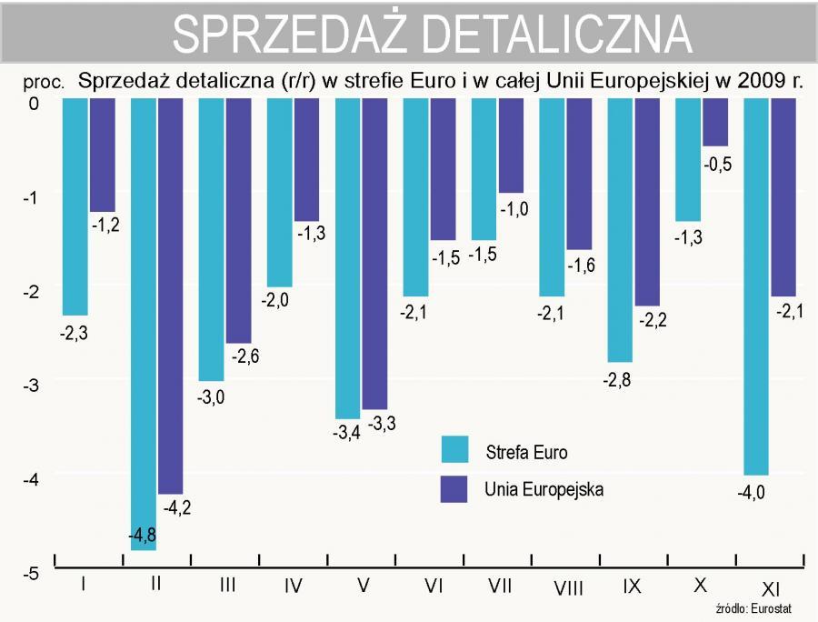 Sprzedaż detaliczna w strefie Euro i w Unii Europejskiej