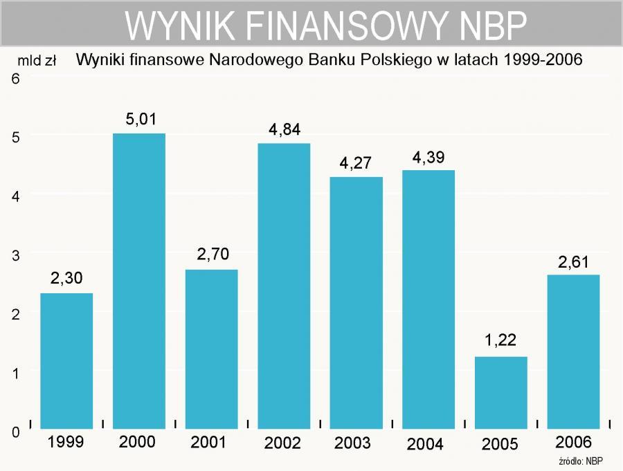 Wynik finansowy NBP