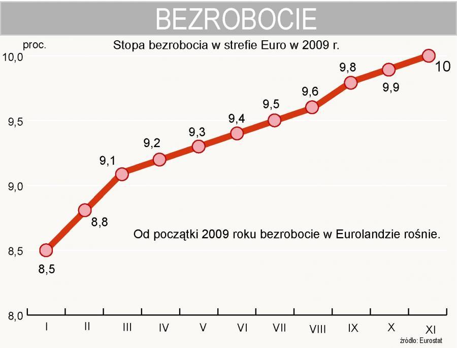 Stopa bezrobocia w Eurolandzie