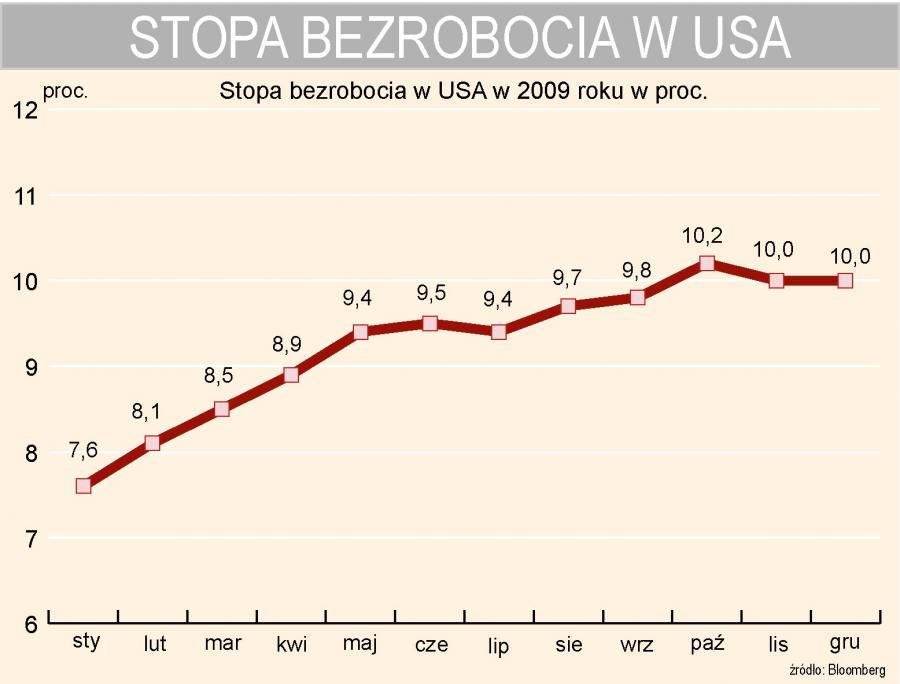 Stopa bezrobocia w USA w 2009 roku