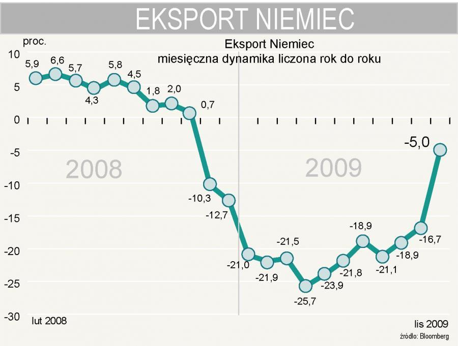 Dynamika eksportu Niemiec