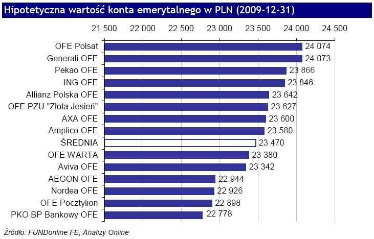 Hipotetyczna wartość konta emerytalnego w złotych - grudzień 2009