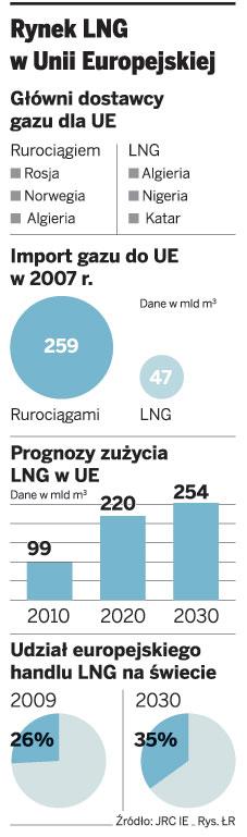 Rynek LNG w Unii Europejskiej