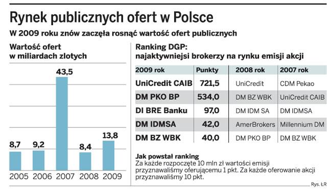 Rynek publicznych ofert w Polsce