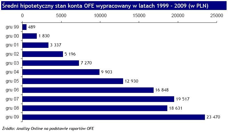 Średni hipotetyczny stan konta OFE wypracowany w latach 1999-2009