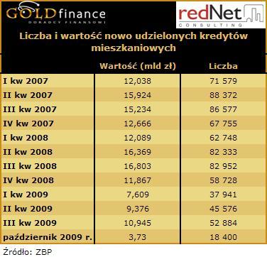 Liczba i wartość nowo udzielonych kredytów mieszkaniowych