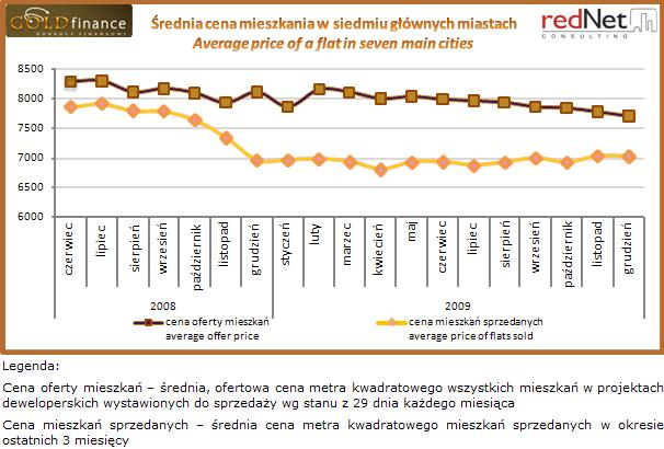 Średnia cena mieszkania w siedmiu głównych miastach