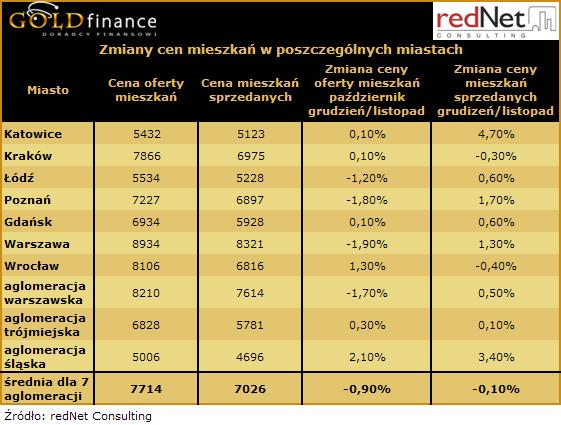 Zmiany cen mieszkań w poszczególnych miastach