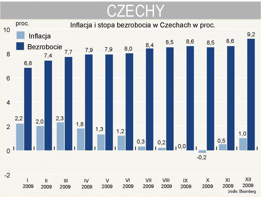 Inflacja i stopa bezrobocia w Czechach