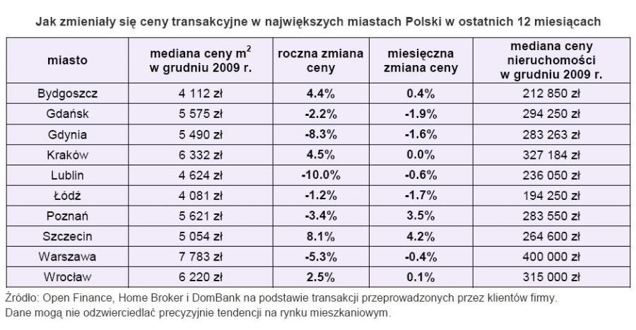 Ceny transakcyjne mieszkań w największych miastach Polski