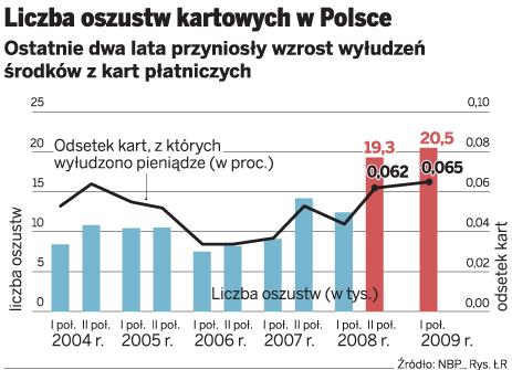 Liczba oszustw kartowych w Polsce