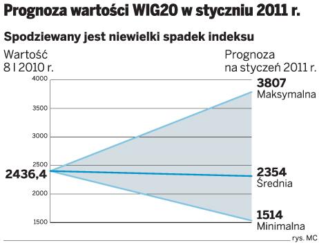 Prognoza wartości WIG20 w styczniu 2011r.