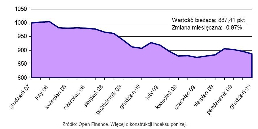 Indeks cen mieszkań Open Finance