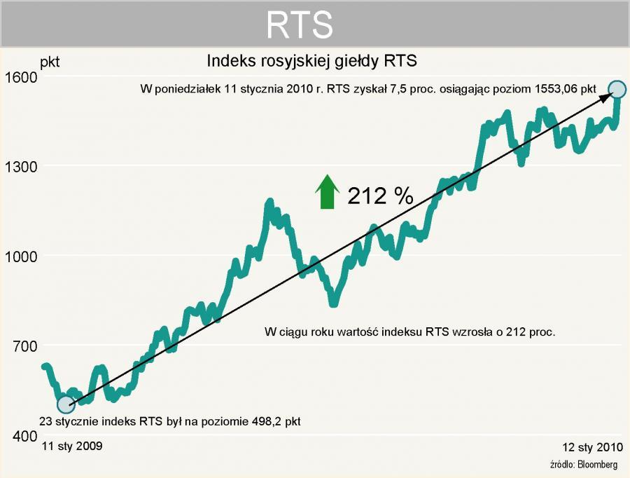 Indeks RTS