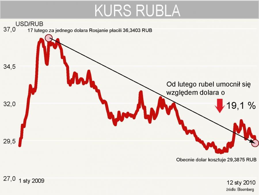 Kurs rubla do dolara - USDRUB