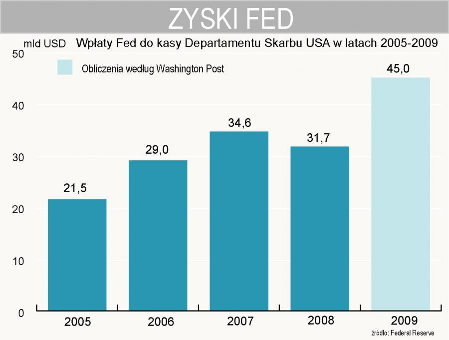 Zyski Fed