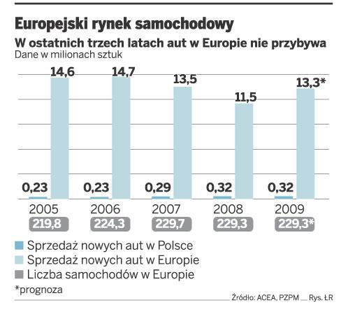 Europejski rynek samochodowy