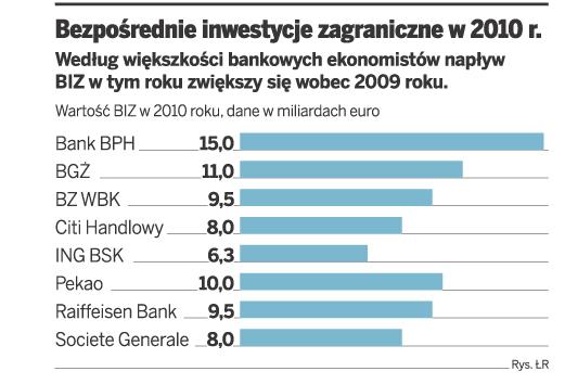 Bezpośrednie inwestycje zagraniczne w 2010r.