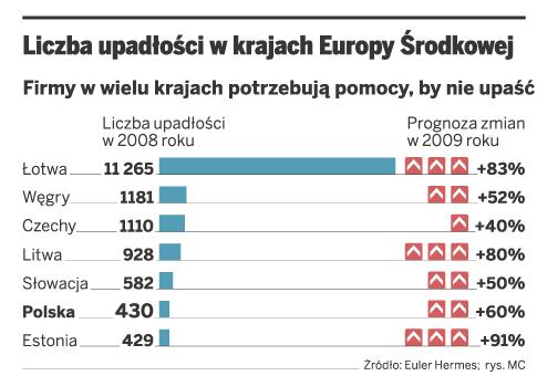 Liczba upadłości w krajach Europy Środkowej