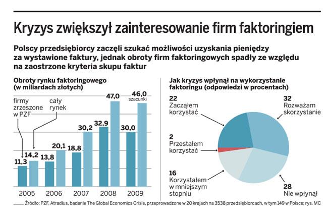 Kryzys zwiększył zainteresowanie firm faktoringiem