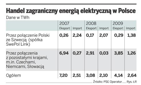Handel zagraniczny energią elektryczną w Polsce