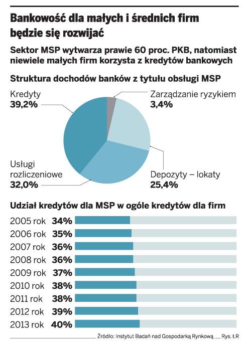 Bankowość dla małych i średnich firm będzie się rozwijać