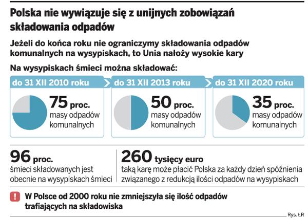 Polska nie wywiązuje się z unijnych zobowiązań składowania odpadów