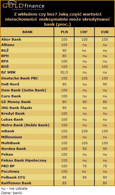 Jaką część nieruchomości maksymalnie możne skredytować bank