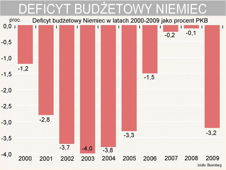 Deficyt budżetowy Niemiec jako procent PKB w latach 2000-2009