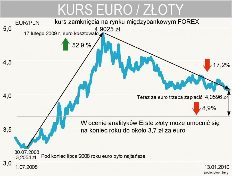 Ile zapłacimy za euro pod koniec 2010 r. - kurs EURPLN