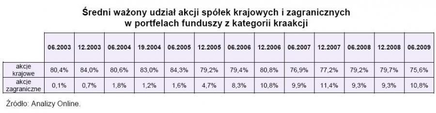 Średni ważony udział akcji spółek krajowych i zagranicznych w portfelach funduszy