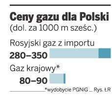 Ceny gazu dla Polski
