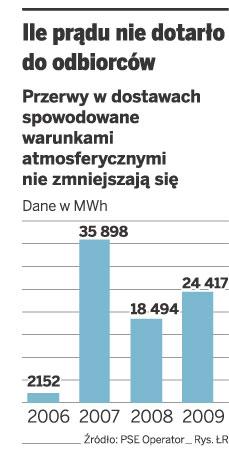 Ile prądu nie dotarło do odbiorców