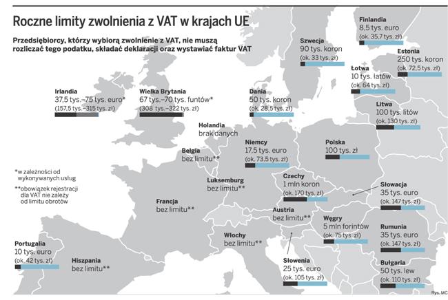 Roczne limity zwolnienia z VAT w krajach UE