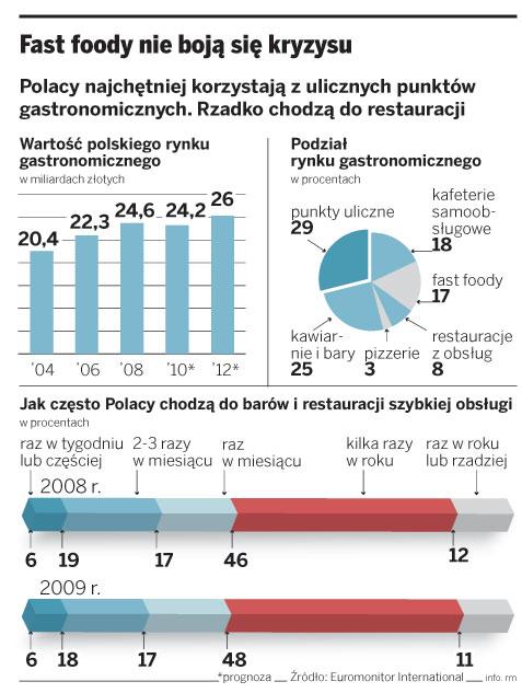 Fast foody nie boją się kryzysu