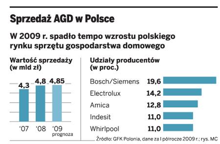 Sprzedaż AGD w Polsce