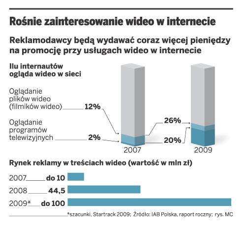 Rośnie zainteresowanie wideo w internecie