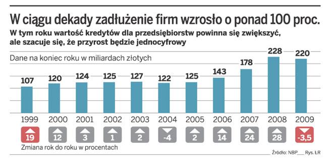 W ciągu dekady zadłużenie firm wzrosło o ponad 100 proc.